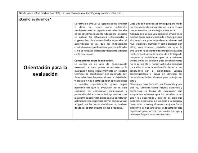 NiedaJuanay BeatrízMacedo (1998), Las orientacionesmetodológicasypara laevaluación. ¿Cómo evaluamos? Orientación para la e...