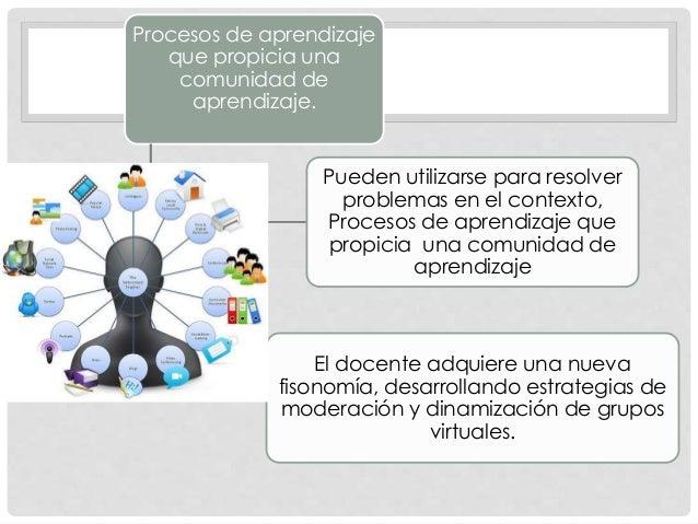 Procesos de aprendizaje que propicia una comunidad de aprendizaje. Pueden utilizarse para resolver problemas en el context...