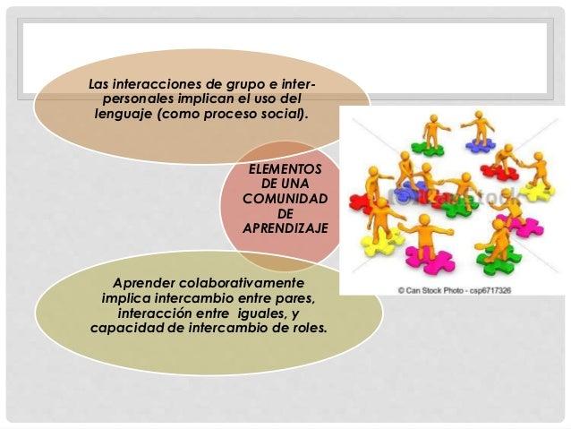 ELEMENTOS DE UNA COMUNIDAD DE APRENDIZAJE Las interacciones de grupo e inter- personales implican el uso del lenguaje (com...