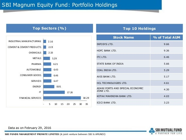 Sbi Magnum Equity Fund An Open Ended Growth Scheme Feb 2016