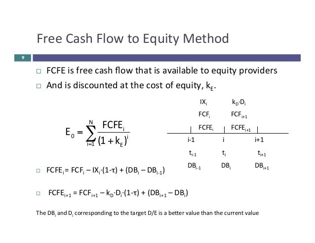 equity valuation models Equity valuation is the process of estimating the potential market value of a financial asset or liability valuations are required in many contexts including investment analysis, capital budgeting, merger and acquisition transactions , financial reporting, taxable events to determine the proper tax liability, and in litigation.