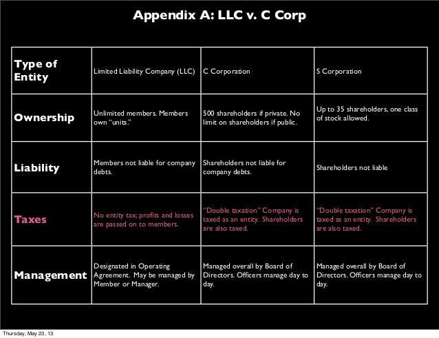 Appendix A: LLC v. C CorpType ofEntityLimited Liability Company (LLC) C Corporation S CorporationOwnershipUnlimited member...