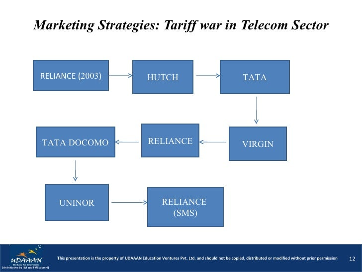 marketing strategies of virgin mobile in india Before joining optus, murray worked at virgin mobile where he held the  as well  as singtel's investments in thailand, india, africa, the philippines and indonesia   from 2011 to 2013 ben was vice president of marketing and strategy for.