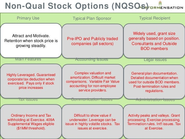 Plan stock options