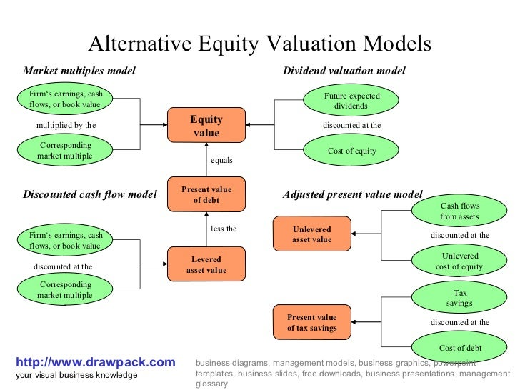 Equity valuation models ppt download.