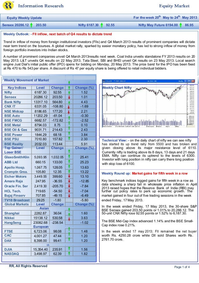 Equity Weekly Update For the week 20thMay to 24thMay 2013Sensex 20286.12 203.50 Nifty 6187.30 92.55 Nifty May Future 6194....