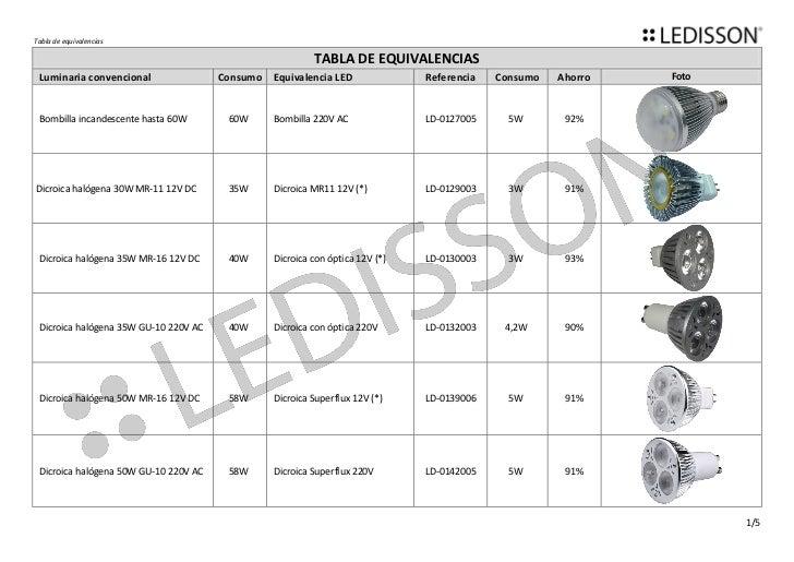 Tabla de equivalencias                                                          TABLA DE EQUIVALENCIAS Luminaria convencio...