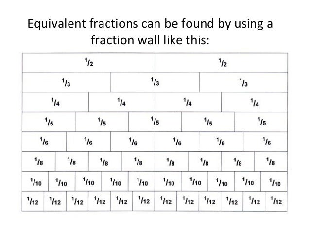 Equivalent Fractions – Fraction Wall Worksheet