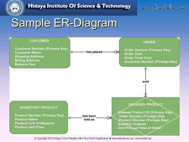 Php mysql er diagram sample er diagramsample er diagram 4 ccuart Images