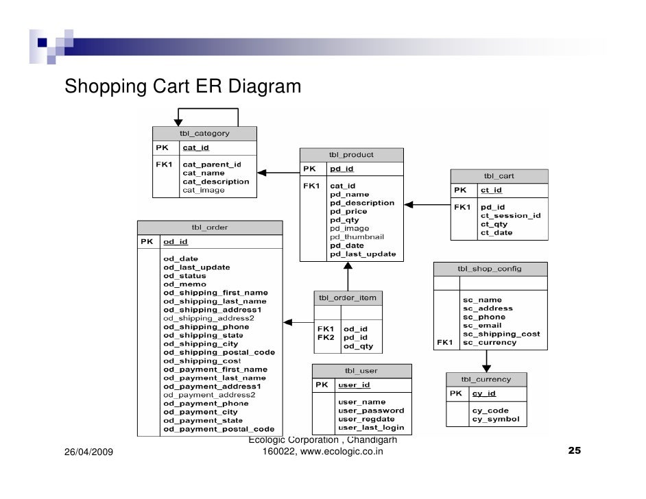 Er diagrams simplified 25 shopping cart er diagram ccuart Images