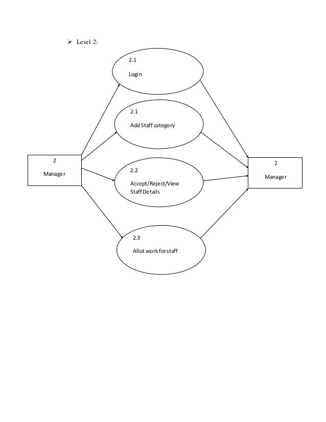 Er And Data Flow Diagram