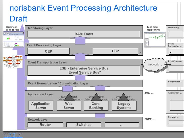 Event Processing Reference Architecture Working Group