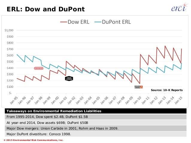 Conoco dupont merger