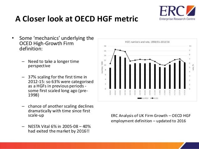 the UK's High-Growth firms and their Resillience over the Great Recession Slide 3