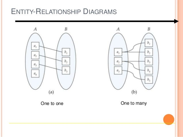 relations diagrams