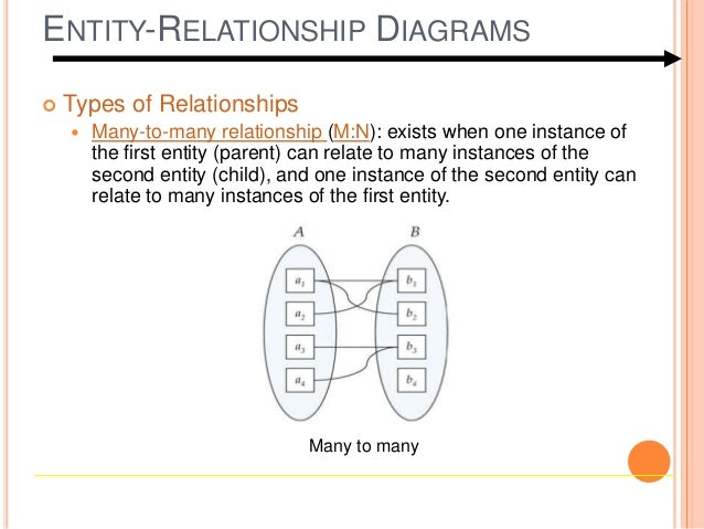 ENTITY RELATIONSHIP DIAGRAMS One To One One To Many; 12.