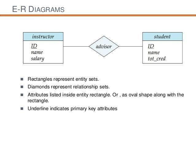 entity relationship diagram rh slideshare net