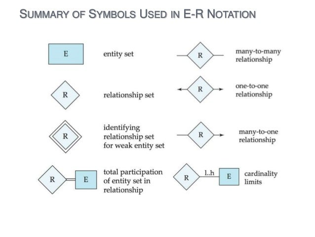 Entity relationship diagram summary of symbols used in e r notation ccuart