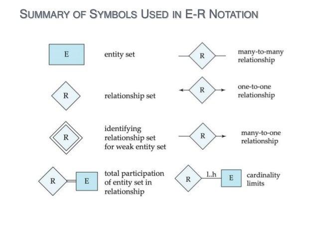 SUMMARY OF SYMBOLS USED IN E R NOTATION ...