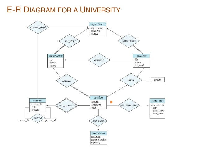 Er diagram entities with 5 simple electrical wiring diagram entity relationship diagram rh slideshare net entity relationship er diagram examples er diagram for airport ccuart Choice Image