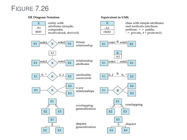 Entity relationship diagram 3 8 thank you ccuart Choice Image