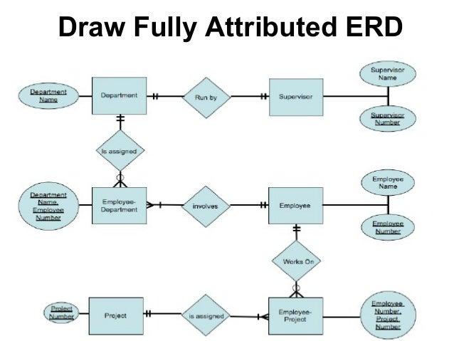 Er diagram maker project report data wiring diagrams erd rh slideshare net entity relationship diagram example er diagram symbols ccuart Gallery