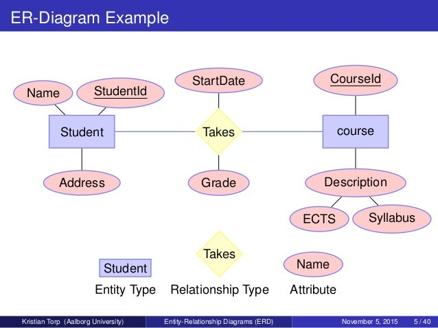 Application entity relationship diagram example diy enthusiasts entity relationship diagrams erd rh slideshare net entity relationship diagram example with explanation entity relationship diagram examples ppt ccuart Images