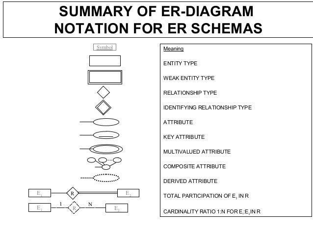 Dbms ppt er diagram ccuart Gallery