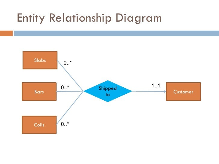 Coils; 13. Entity Relationship Diagram ...