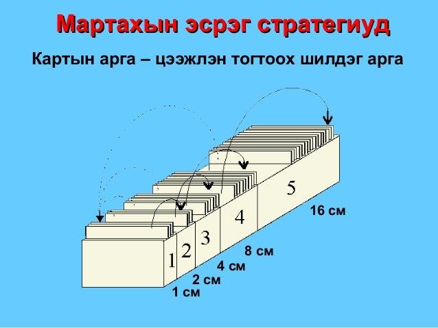 Картын арга – цээжлэн тогтоох шилдэг арга 1 см 8 см 16 см 4 см 2 см Мартахын эсрэг стратегиудМартахын эсрэг стратегиуд