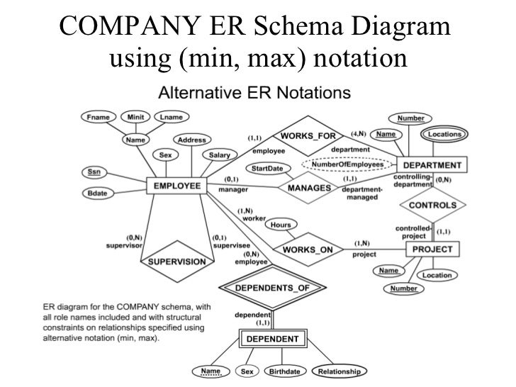 Erd examples company er schema diagram using min max notation ccuart Images