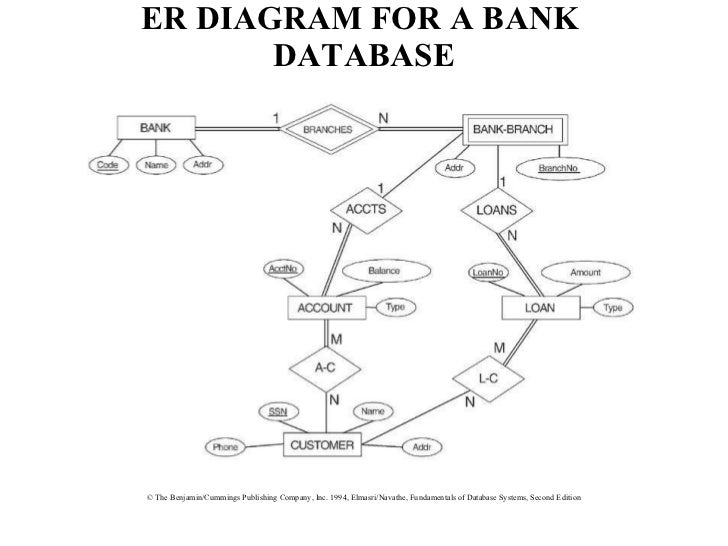 Erd examples er diagram for a bank database ccuart Images