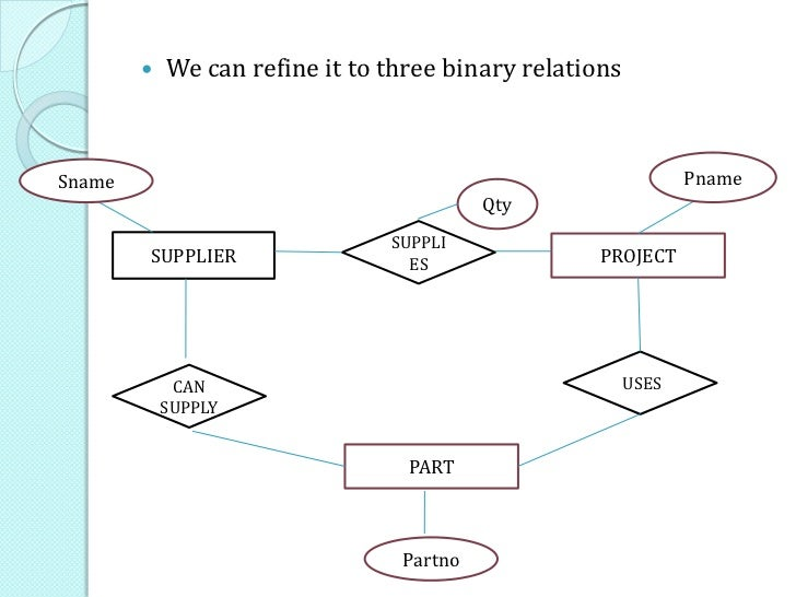 How to draw an effective er diagram choosing between binary and ternary relationshipconsider the er diagram qtysupplier supply project sname pname part partno 41 ccuart Gallery