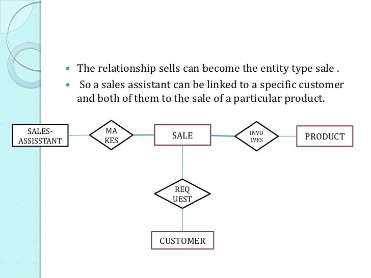 How to draw an effective er diagram sales sells product assistant sells sells customer 46 ccuart Gallery