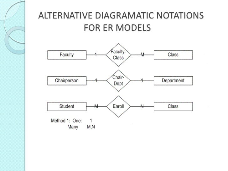 How to draw an effective er diagram various min max notations ccuart Choice Image