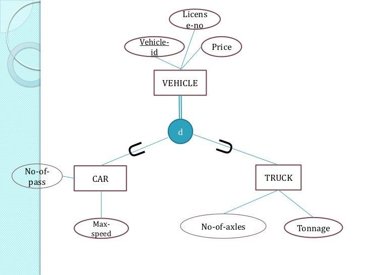 Er diagram sport sale wiring diagram database how to draw an effective er diagram rh slideshare net simple er diagrams entity relationship diagram example ccuart Choice Image