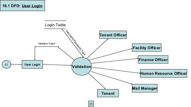 Er Diagram For Shopping Mall Management System