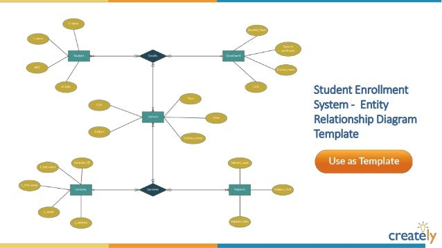 Entity Relationship Diagram Templates By Creately Unified Modeling Language  Relationship Mapping Template Communication Diagram Template