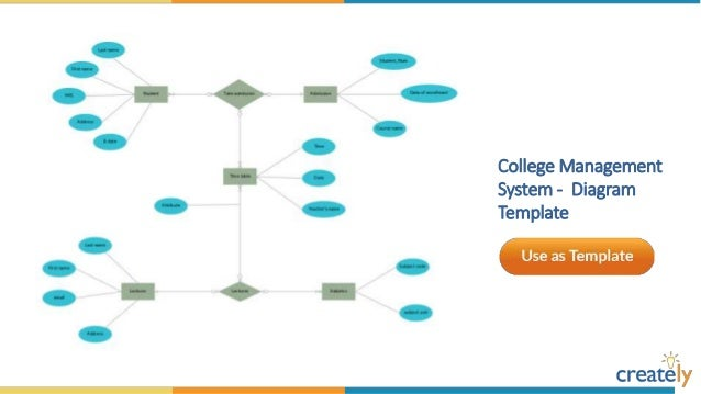 Entity relationship diagram templates by creately railway reservation system entity relationship diagram template 6 hotel management ccuart Images