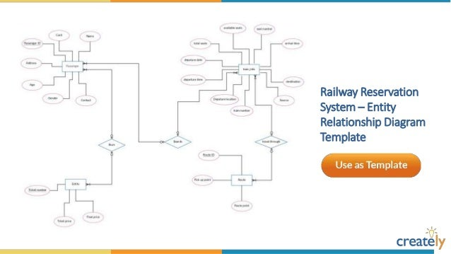 entity relationship diagram templates by creately 8 638?cb\=1459242384 railway system er diagram er diagram of double major with students  at edmiracle.co
