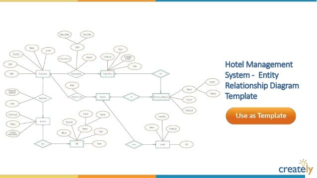 employee management system entity relationship diagram template 9 - Create Erd Diagram