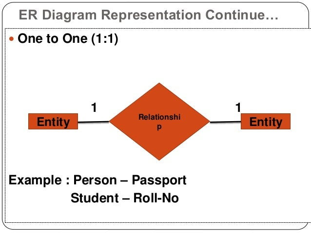 Er Diagrams Presentation