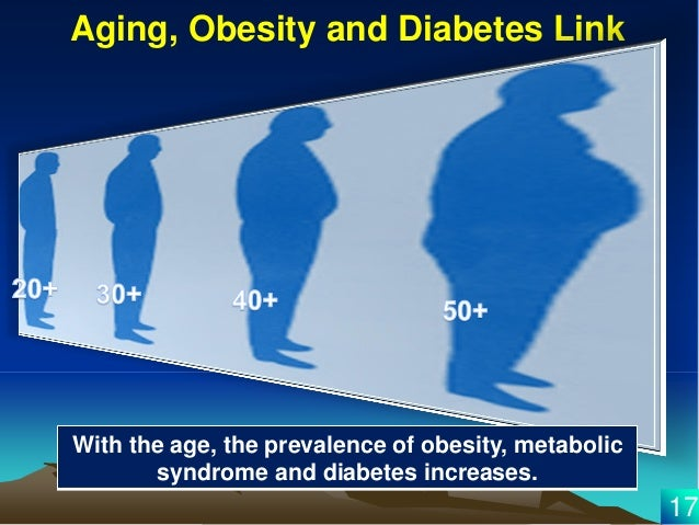 relationship between obesity diabetes and metabolic syndrome
