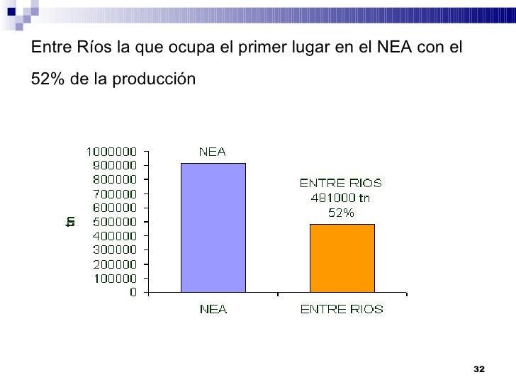 Citricultura: Producción