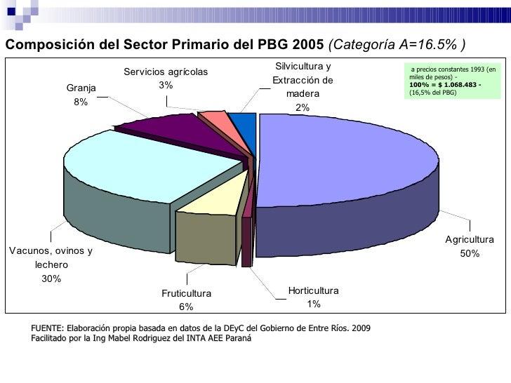 TRIGO <ul><li>Los resultados finales de la campaña 2007/08 son: </li></ul><ul><li>Área Sembrada:  312.320   ha </li></ul><...