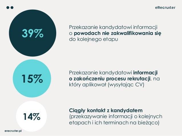 39% Przekazanie kandydatowi informacji opowodach niezakwalifikowania się dokolejnego etapu 15% Przekazanie kandydatowi ...