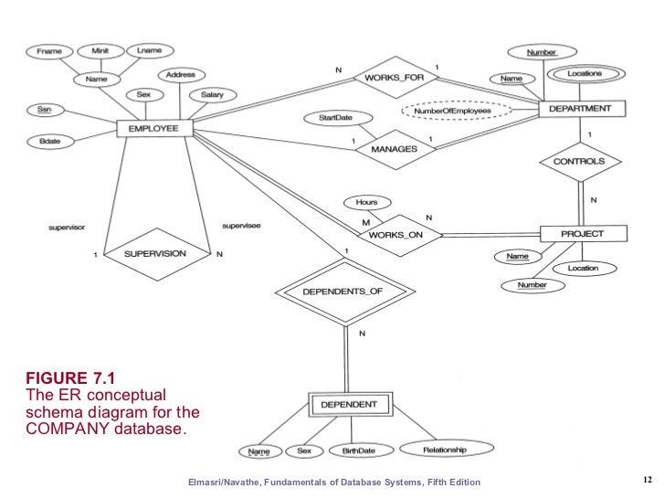 Eer Diagram   Er Eer To Relational Mapping