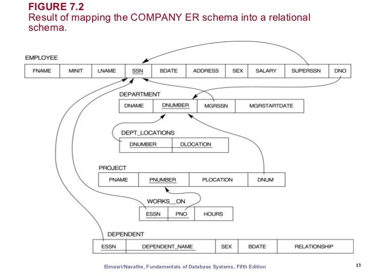 Er Eer To Relational Mapping