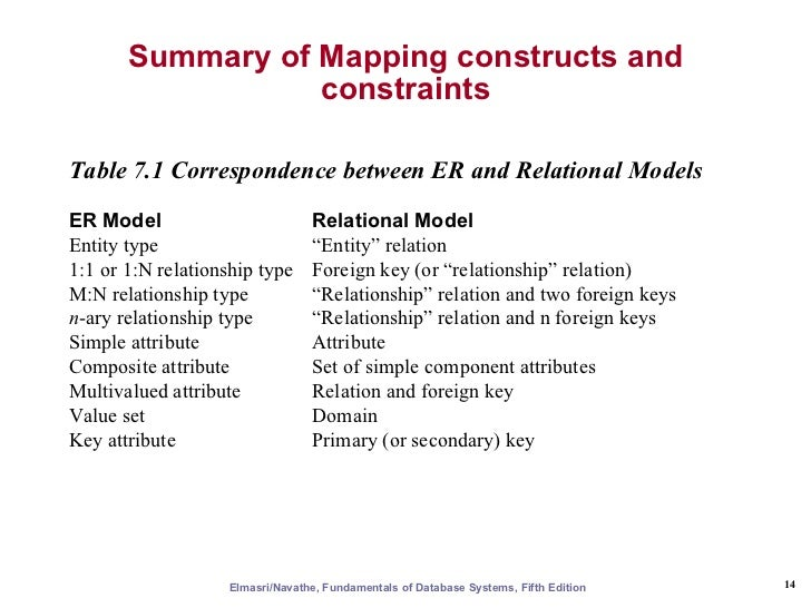 er  u0026 eer to relational mapping
