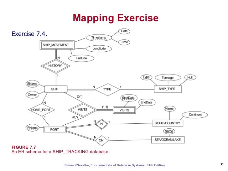 Er & eer to relational mapping